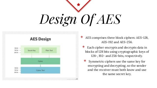 Encryption And Decryption Using AES Algorithm