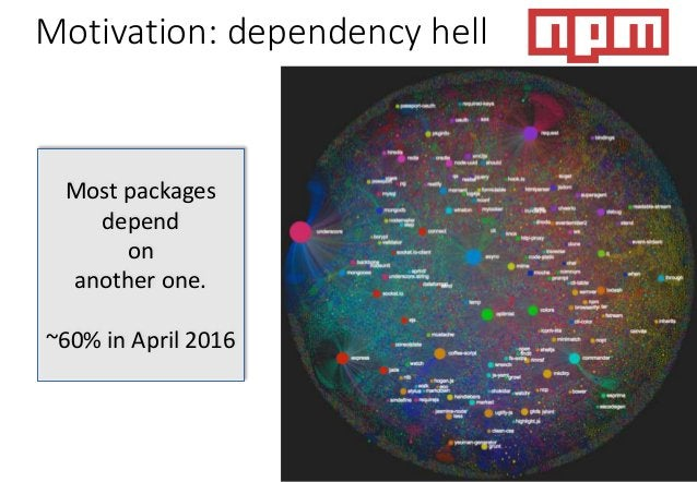 Most packages depend on another one. ~60% in April 2016 Motivation: dependency hell