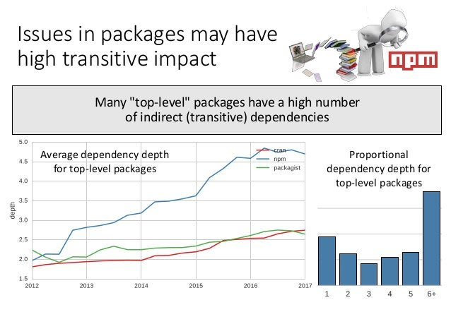 Issues in packages may have high transitive impact Average dependency depth for top-level packages Proportional dependency...