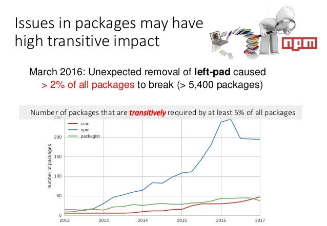 Issues in packages may have high transitive impact March 2016: Unexpected removal of left-pad caused > 2% of all packages ...