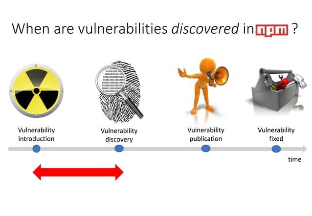 Vulnerability introduction Vulnerability discovery Vulnerability publication Vulnerability fixed time When are vulnerabili...