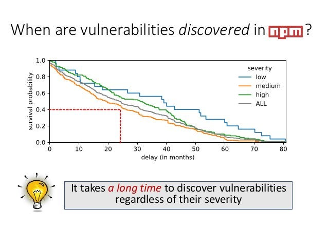 When are vulnerabilities discovered in npm ? >40% of all vulnerabilities are not discovered even 2 years after their intro...