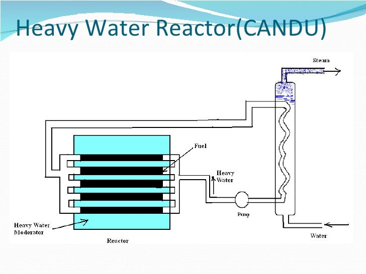 Npp Nuclear Power Plant on nuclear power plant diagram