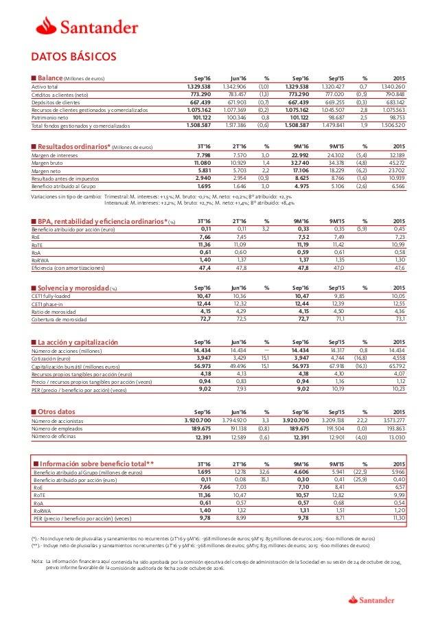 2015 DATOS BÁSICOS Balance (Millones de euros) Sep'16 Jun'16 % Sep'16 Sep'15 % Activo total 1.329.538 1.342.906 (1,0) 1.32...