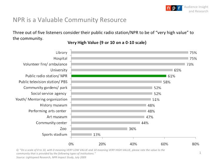 """NPR is a Valuable Community Resource Q: """"On a scale of 0 to 10, with 0 meaning VERY LOW VALUE and 10 meaning VERY HIGH VAL..."""