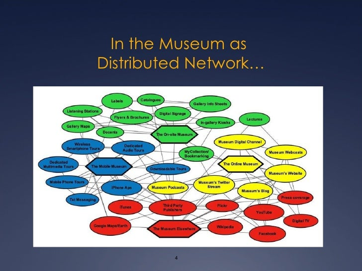 In the Museum as  Distributed Network…
