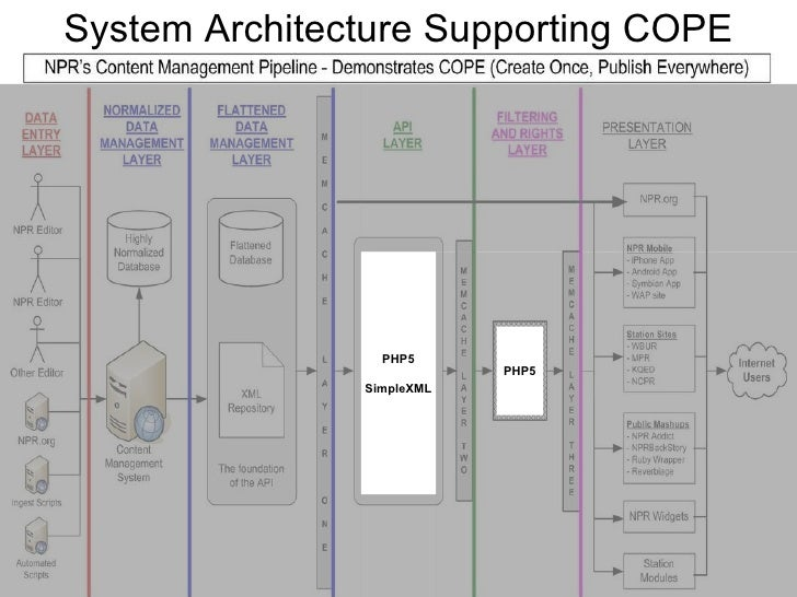 System Architecture Supporting COPE PHP5 SimpleXML PHP5