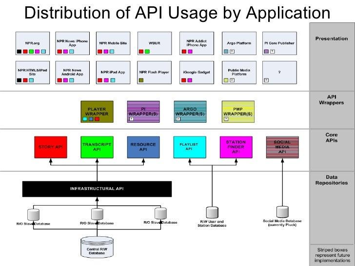 Distribution of API Usage by Application PLAYLIST API