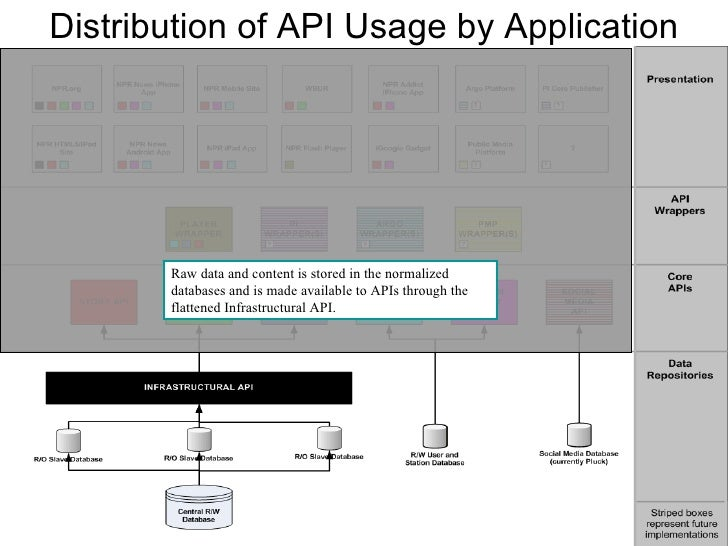 Distribution of API Usage by Application Raw data and content is stored in the normalized databases and is made available ...