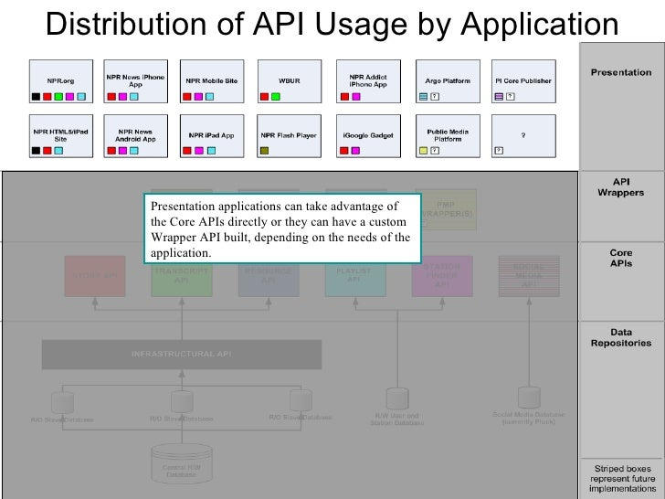 Distribution of API Usage by Application PLAYLIST API Presentation applications can take advantage of the Core APIs direct...