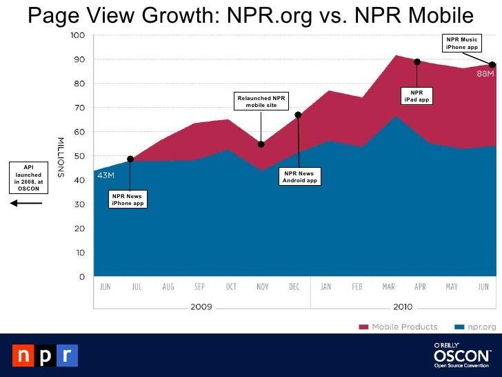 Page View Growth: NPR.org vs. NPR Mobile NPR News  iPhone app NPR News  Android app Relaunched NPR mobile site NPR iPad ap...