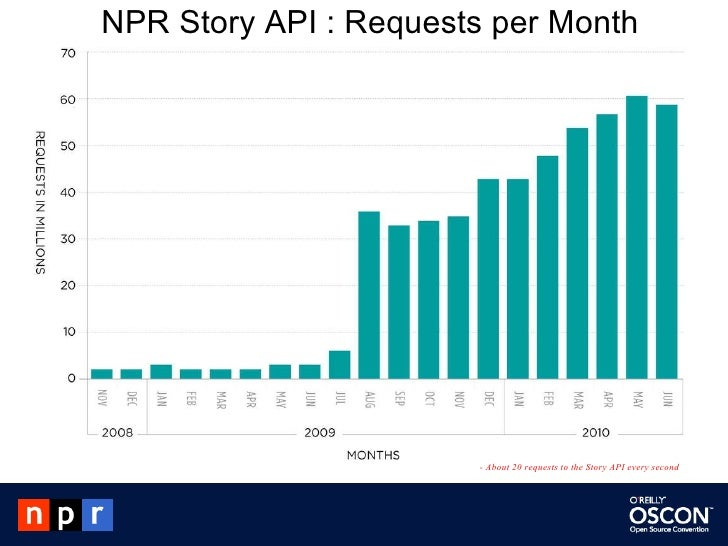 NPR Story API : Requests per Month - About 20 requests to the Story API every second