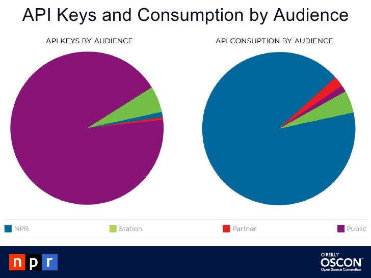 API Keys and Consumption by Audience