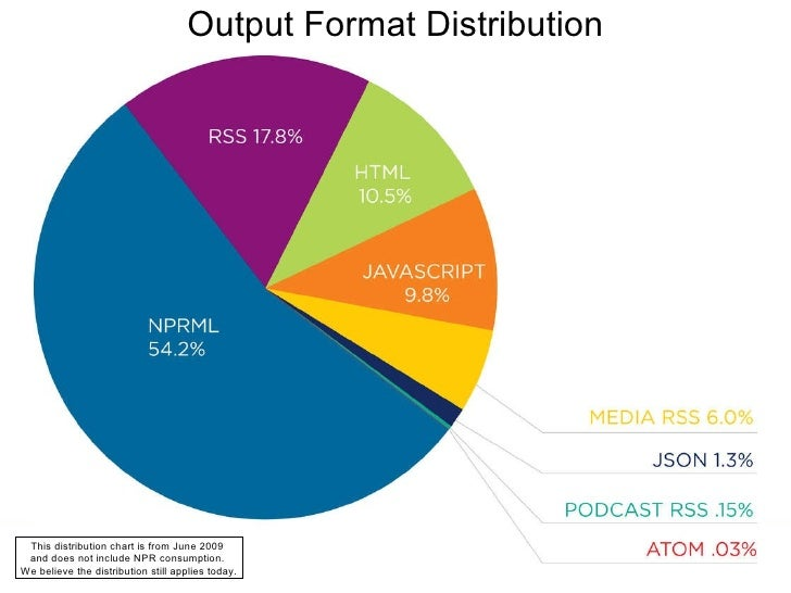 Output Format Distribution This distribution chart is from June 2009  and does not include NPR consumption.  We believe th...