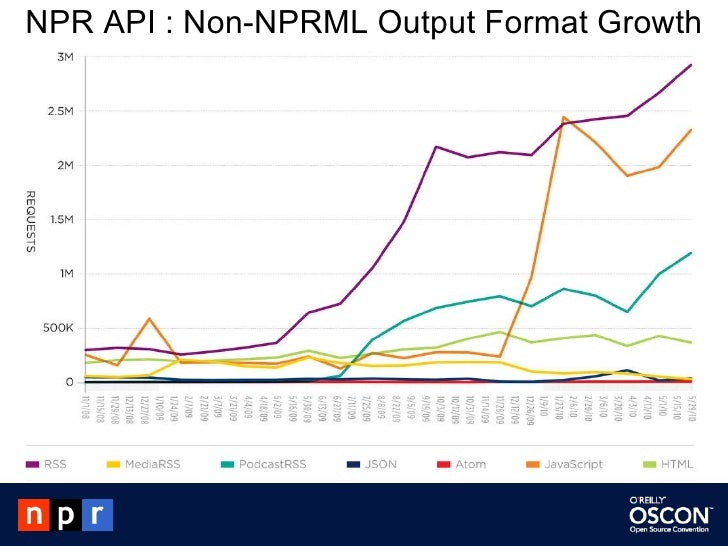 NPR API : Non-NPRML Output Format Growth