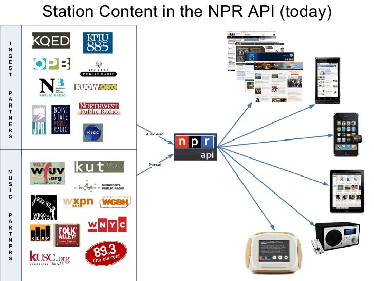 Station Content in the NPR API (today)