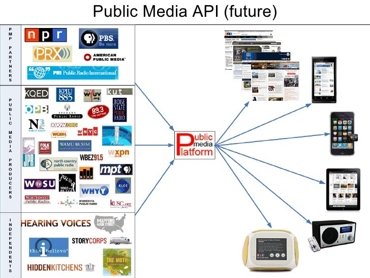 Public Media API (future)