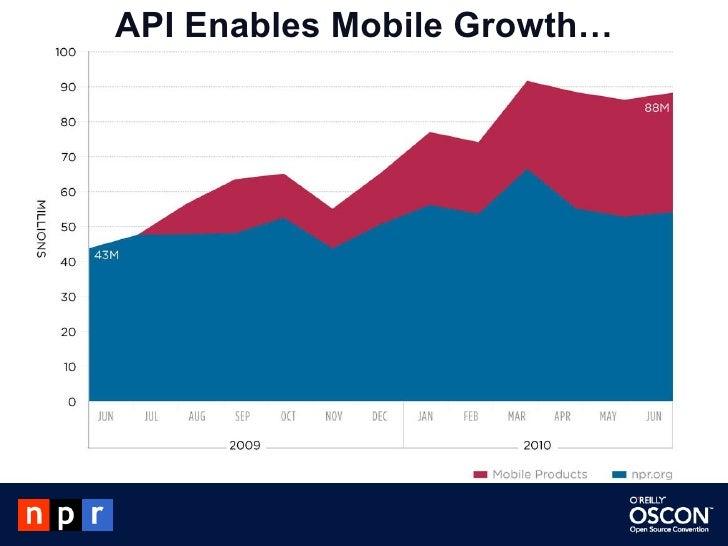 API Enables Mobile Growth…