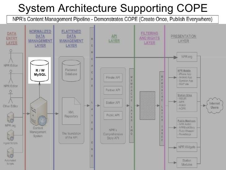 System Architecture Supporting COPE R / W MySQL