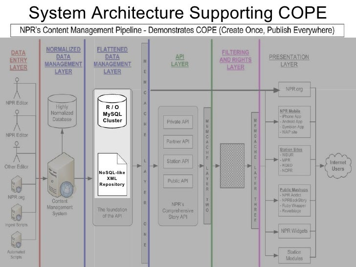 System Architecture Supporting COPE R / O MySQL Cluster NoSQL-like XML Repository
