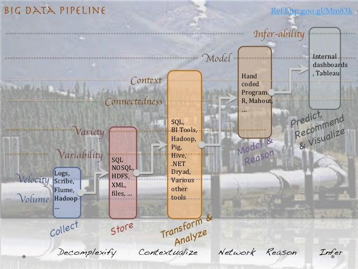 Big Data Pipeline                                                                                     Ref:h;p:goo.gl/Mm83k...