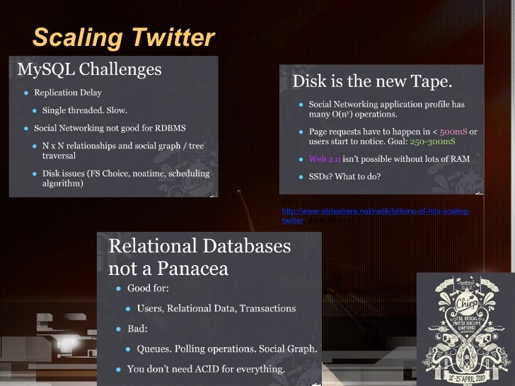 Scaling Twitter•