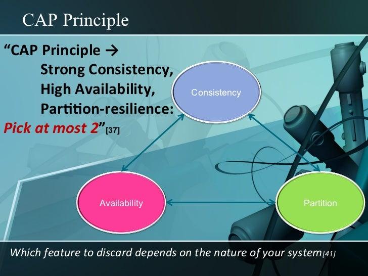 """CAP Principle""""CAP Principle →            Strong Consistency,            High Availability,        ..."""