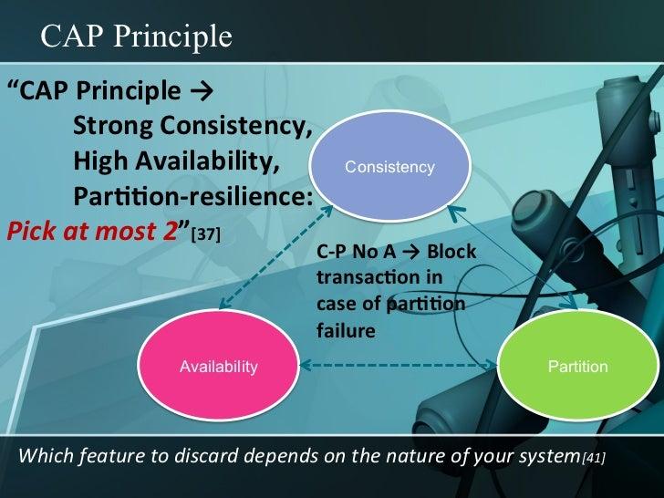 "CAP Principle                                                     Interesting (& controversial) from""CAP Principle → ..."
