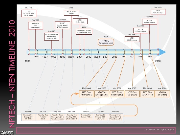 NPTech – NTEN Timeline  2010<br />(CC) Gavin Clabaugh 2005, 2010 <br />