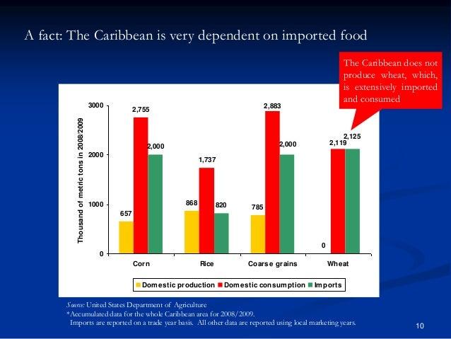 10 657 868 785 0 2,755 1,737 2,000 820 2,119 2,883 2,125 2,000 0 1000 2000 3000 Corn Rice Coarse grains Wheat Thousandofme...