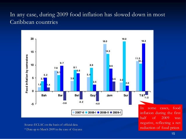 food price inflation and its impact Inflation in food items, which includes food articles as food- 652 crores of the indian families are below the well as food products, was 564 per cent, and it was lower poverty line, 2/3rd of the income earned by the poorer than the inflation in prices of non-food commodities.