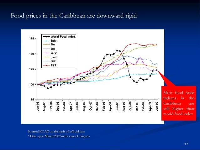 17 Food prices in the Caribbean are downward rigid 75 100 125 150 175 Jun-06 Aug-06 Oct-06 Dec-06 Feb-07 Apr-07 Jun-07 Aug...