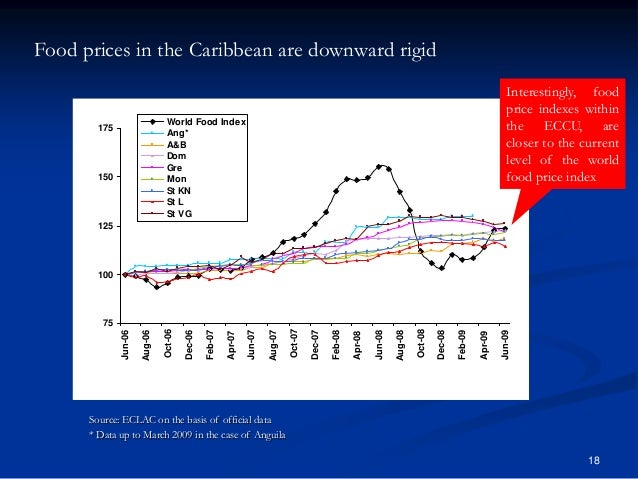 18 Food prices in the Caribbean are downward rigid 75 100 125 150 175 Jun-06 Aug-06 Oct-06 Dec-06 Feb-07 Apr-07 Jun-07 Aug...