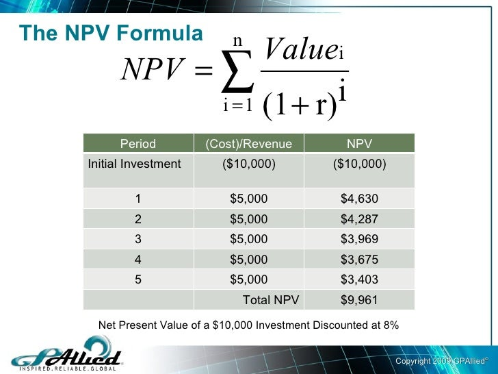 Calculating Net Present Value (NPV)