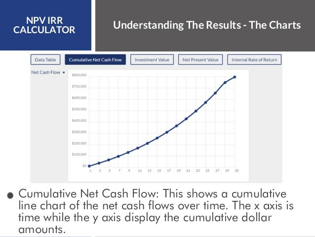 net present value irr and the Net present value is the single most important tool in your toolkit for evaluating and valuing commercial real estate it forms the basis for other measurements, in particular the internal rate of return (irr.