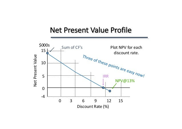 net present value and hurdle rate Npv net present value can be used to determine the present value of all the  cash flows,  the same tests are used, and often the hurdle rate will still apply as  a.