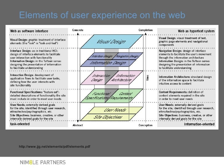 Classroom Design Overview : User experience design overview for tufts school of