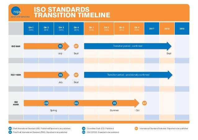 Qtr 1 2015 Qtr 2 2015 Qtr 3 2015 Qtr 4 2015 Qtr 1 2016 Qtr 2 2016 Qtr 3 2016 Qtr 4 2016 2017 2018 2019 ISO 9001 ISO 14001 ...