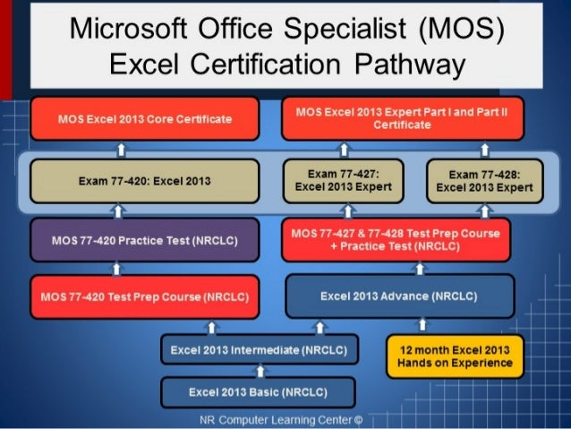 Microsoft Office Specialist (MOS) Excel 2013 certification pathway