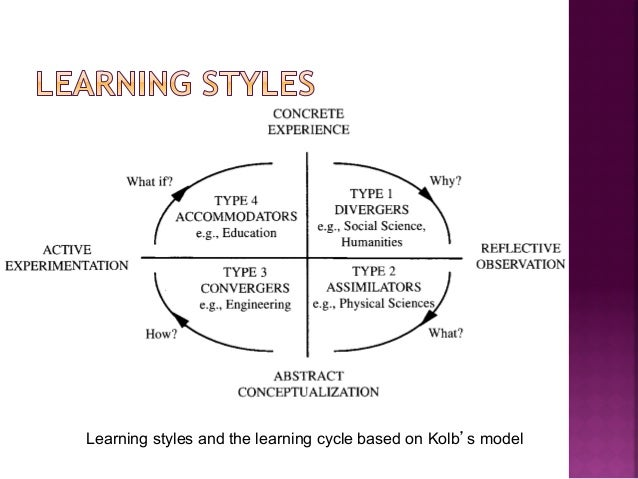 the implications of learning styles and This digest identifies cultural values that may impact the learning processes of hispanic-american students, reviews the research on the learning styles of hispanic-american students, and discusses the implications of this research for counseling and teaching hispanic youth hispanic-americans are.