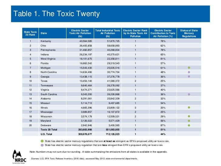 Regulatory Actions - Final Mercury and Air Toxics Standards (MATS) for Power Plants