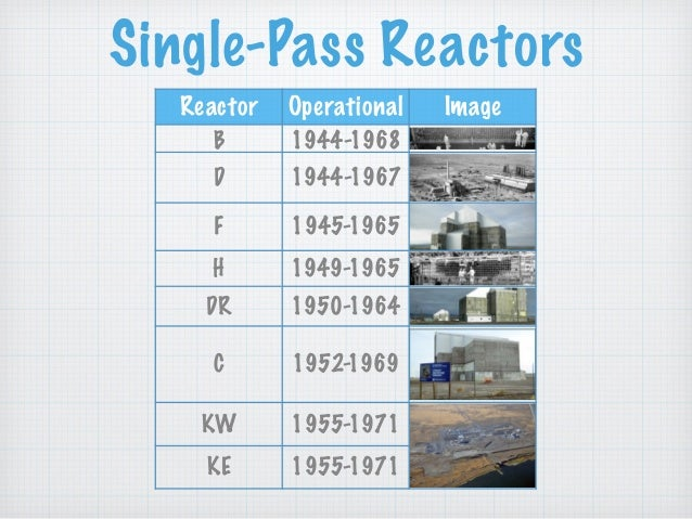 Single-Pass Reactors Reactor Operational Image B 1944-1968 D 1944-1967 F 1945-1965 H 1949-1965 DR 1950-1964 C 1952-1969 KW...