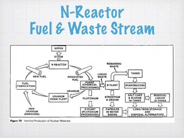 N-Reactor Fuel & Waste Stream