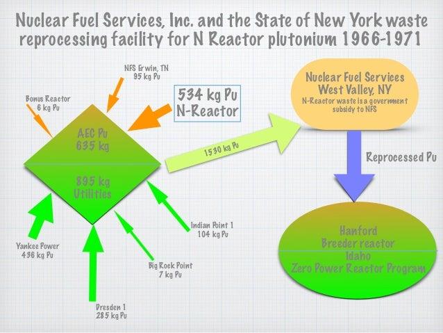 534 kg Pu N-Reactor 635 kg AEC Pu 895 kg Utilities NFS Erwin, TN 95 kg Pu Bonus Reactor 6 kg Pu Indian Point 1 104 kg Pu...