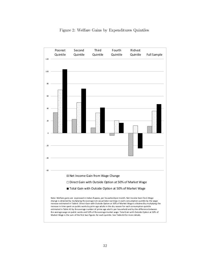 Figure 2: Welfare Gains by Expenditures Quintiles          Poorest            Second               Third             Fourt...