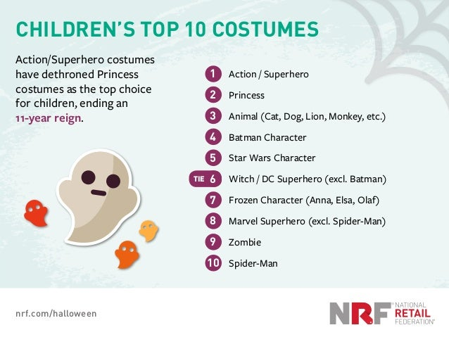 nrf.com/halloween CHILDREN'S TOP 10 COSTUMES Action/Superhero costumes have dethroned Princess costumes as the top choice ...