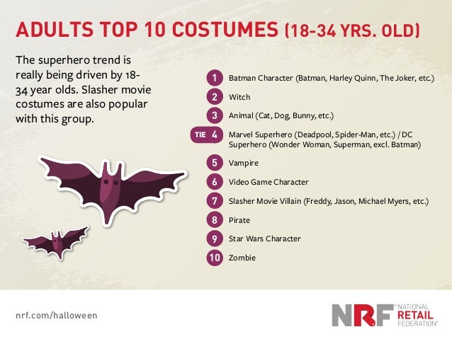 nrf.com/halloween ADULTS TOP 10 COSTUMES (18-34 YRS. OLD) The superhero trend is really being driven by 18- 34 year olds. ...