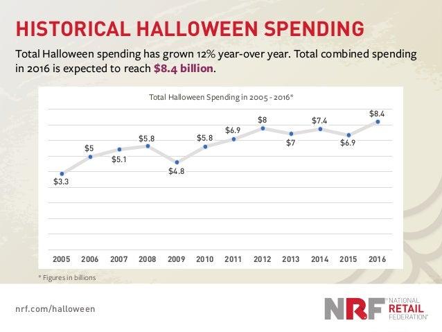 nrf.com/halloween HISTORICAL HALLOWEEN SPENDING Total Halloween spending has grown 12% year-over year. Total combined spen...