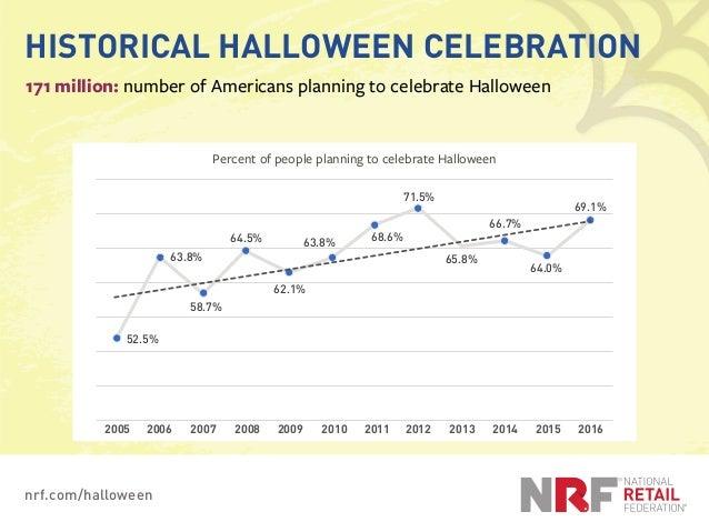 nrf.com/halloween HISTORICAL HALLOWEEN CELEBRATION 171 million: number of Americans planning to celebrate Halloween 52.5% ...