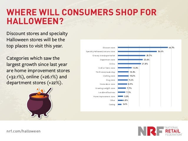 nrf.com/halloween WHERE WILL CONSUMERS SHOP FOR HALLOWEEN? Discount stores and specialty Halloween stores will be the top ...
